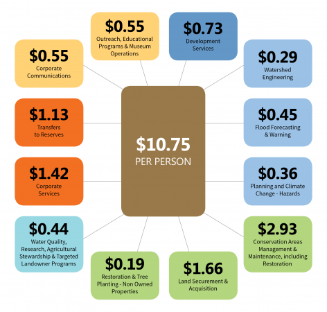 an infographic of how the resident levy is allocated